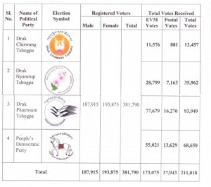 Bhutan Election Primary Round Results