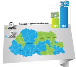 Bhutan Election 2013 Final Result